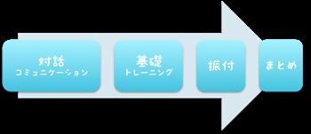 SSプロジェクト式レッスンフロー | 宮崎市キッズヒップホップ専門ダンススタジオSSプロジェクト