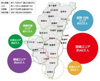 宮崎の人口